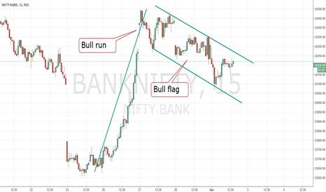 BANKNIFTY: Bull flag in BN