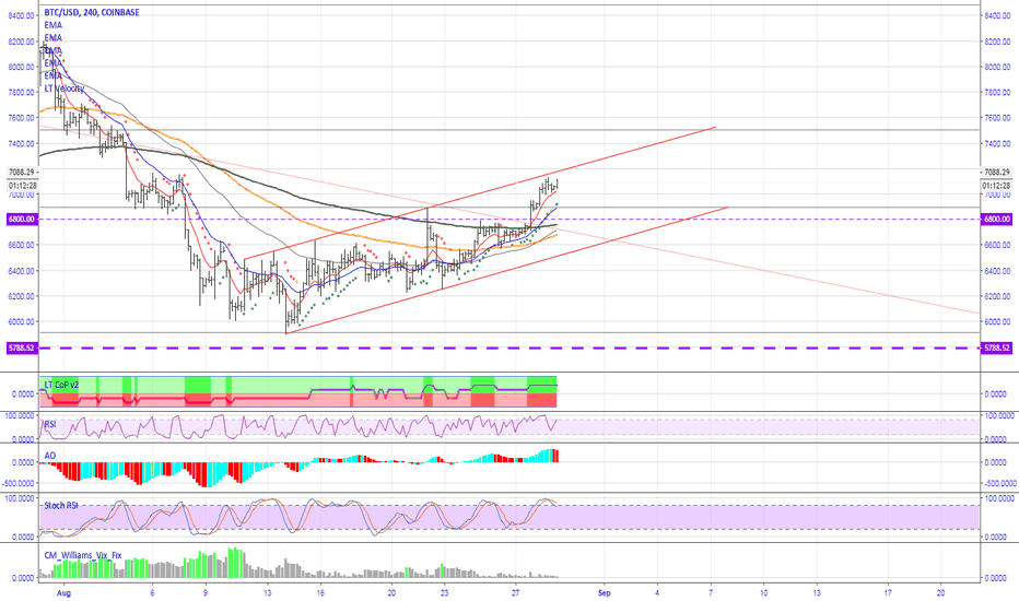 BTCUSD: Bitcoin on 4hr rising channel outlook  29th August 18 [BTFD]