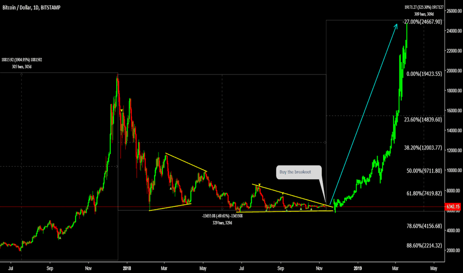 BTCUSD: BTCUSD Buy the breakout