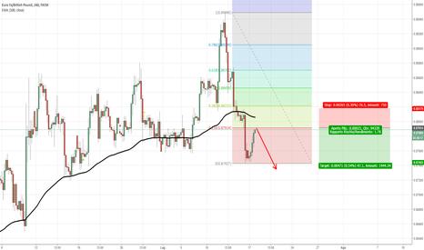 EURGBP: EUR/GBP Possibile short, Fibonacci permettendo...