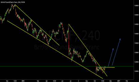 GBPCHF: GBPCHF Major Reversal Wedge Resistance break **LONG**