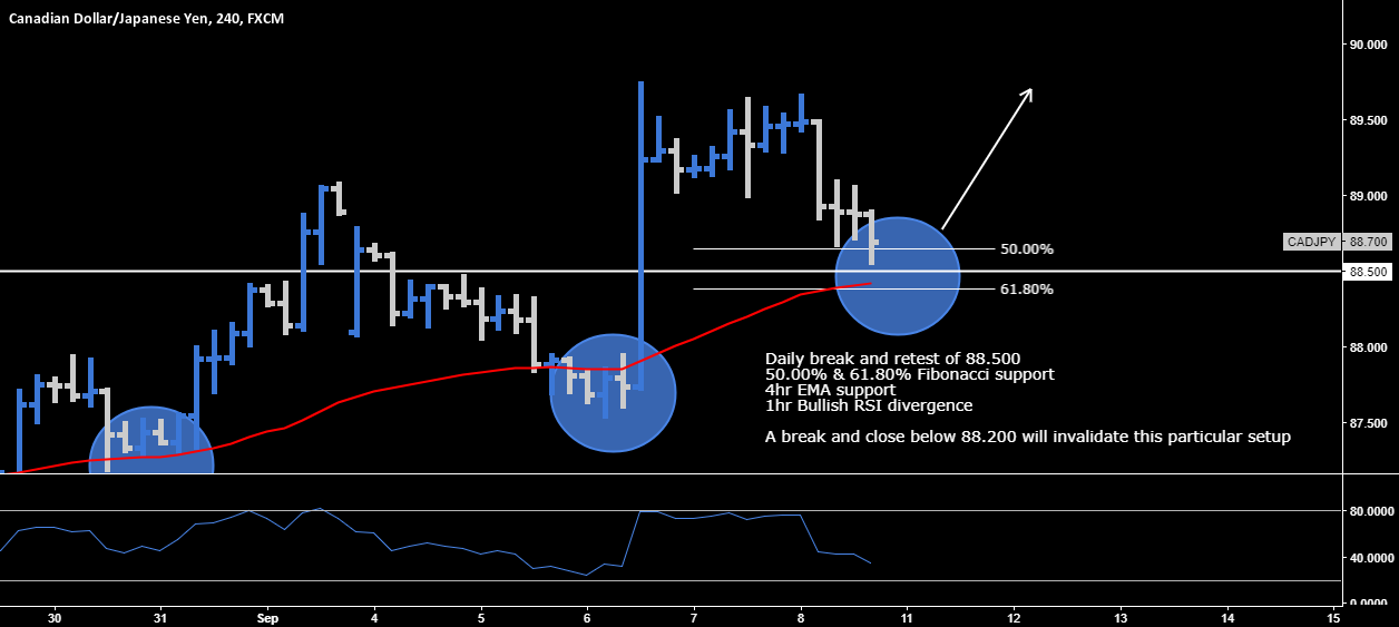 CAD.JPY > Long Opportunity