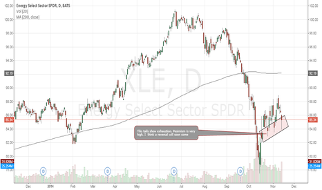 XLE: Big Tails = Soon Recovery
