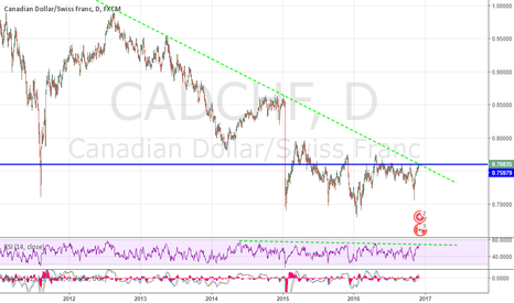 CADCHF: CADCHF IMPORTANT LEVEL