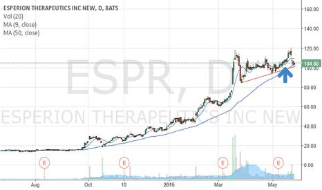 ESPR: Broke trendline.