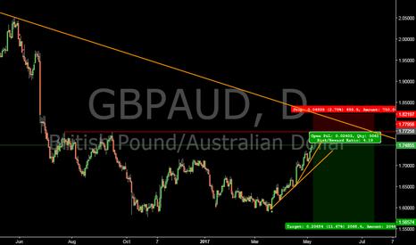 GBPAUD: GBPAUD short in sight #forex