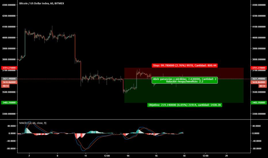 XBT: BTC/USD en corto (ii)