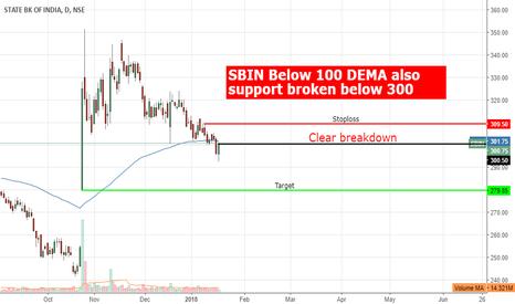 SBIN: #SBIN Below 100 DEMA and Support of 300 Broken  Sign of Weakness