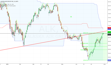 ALK: Top since May