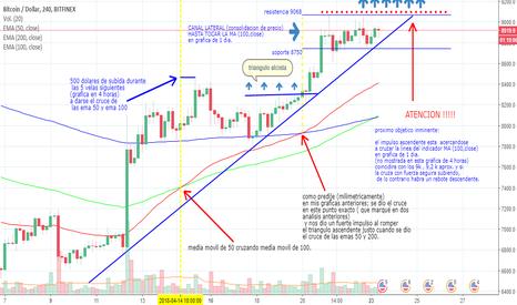 BTCUSD: bitcoin: confirmacion de canal lateral.