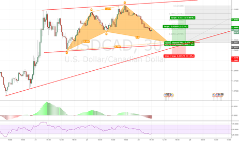 USDCAD: USDCAD Potential Long, Cypher Pattern