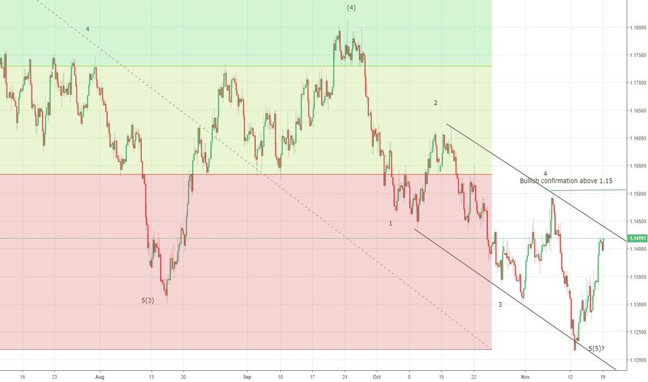 EURUSD: EURUSD seen to be pushing towards 1.1500 for now ?