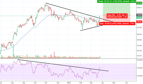 BATAINDIA: Bata India - Symmetric triangle breakout