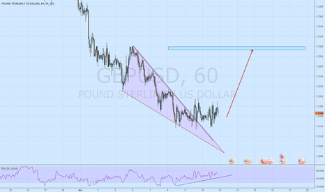 GBPUSD: GBPUSD short term long play