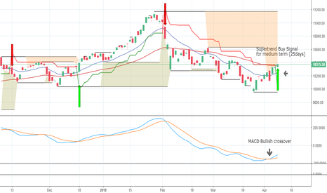 NIFTY: Buy NIFTY for monthly position