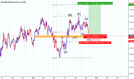 AUDCHF: Price and time setup once again!