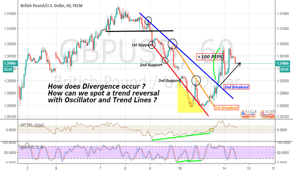 GBPUSD: GBPUSD to spot Divergence and Trend Reversal