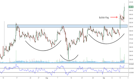 GAIL: Gail - Inverted head and shoulder breakout !