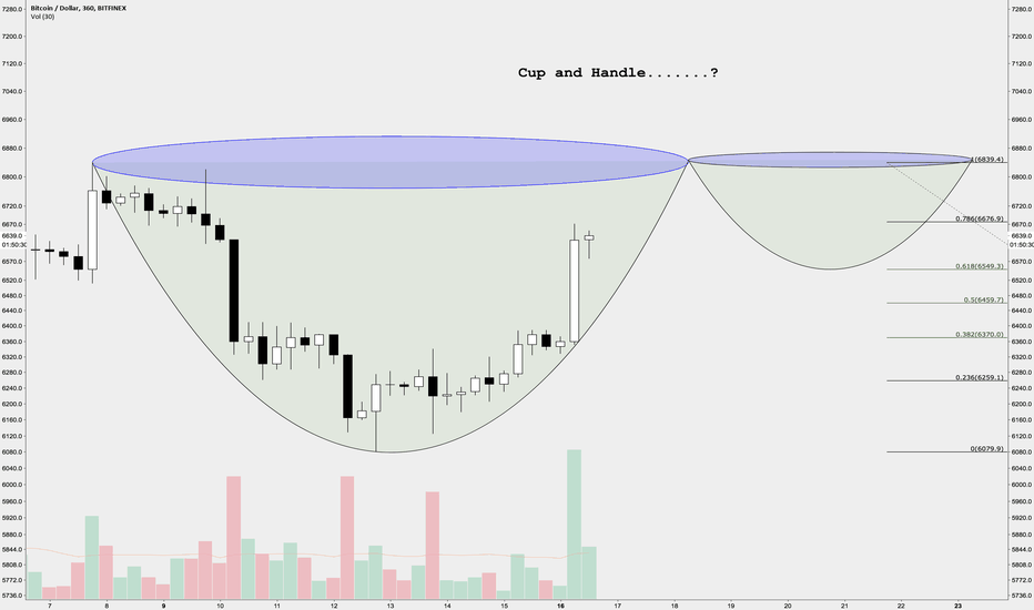 BTCUSD: Cup and handle in Bitcoin....?