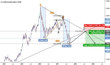 USDCAD: USD/CAD - Harmonic Confluence + Trendlines