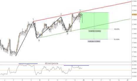 CADCHF: (2H) The Three Drives Pattern // Target the fibs