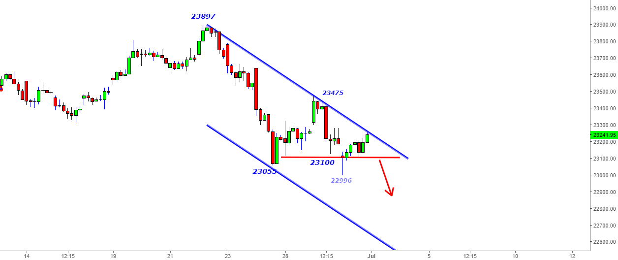 BankNifty- In the channel -Trade below 23100 for 22950-22900