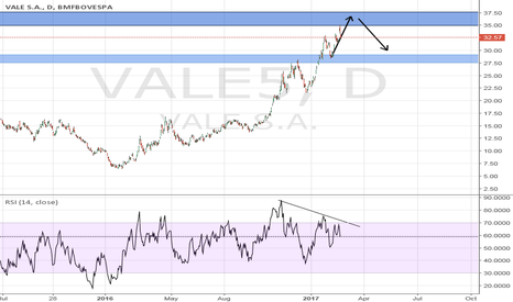 VALE5: Short