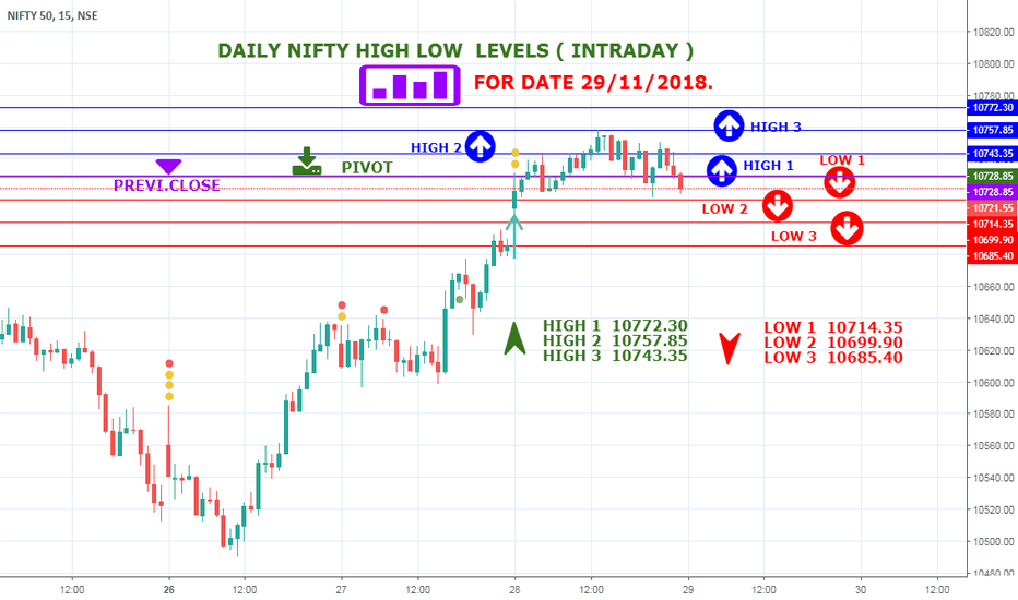 NIFTY: Nifty levels before market open