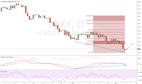 DXY: dxy   day