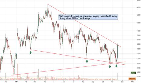 JUBILANT: High volume Break out on  downward sloping channel