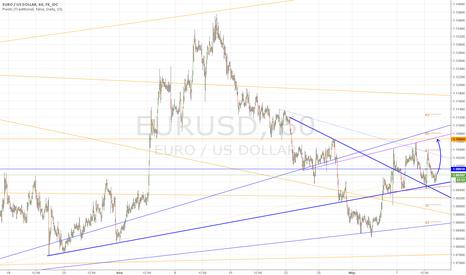 EURUSD: Созвездие Тельцов благоволит евро!