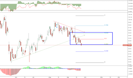 BAYN: Waiting for Buy Opportunity