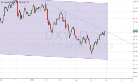 DXY: Short right now DXY, and OIL: LONG