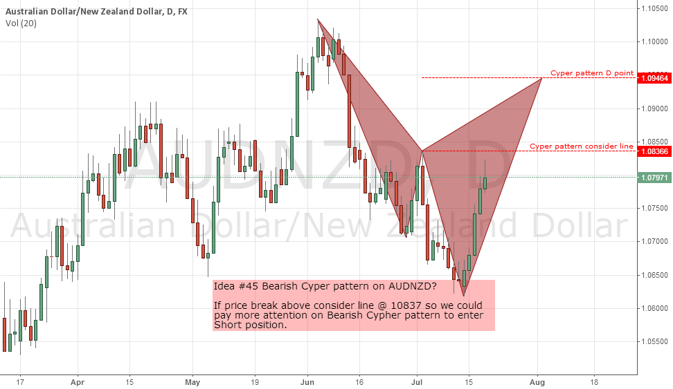Idea #45 Bearish Cyper pattern on AUDNZD?