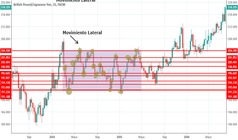 GBPJPY: Movimiento Lateral (II)