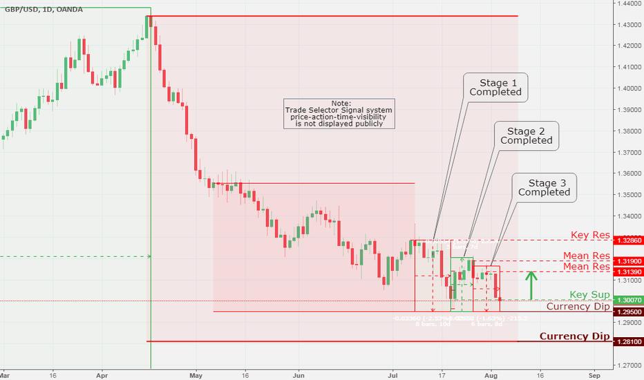 GBPUSD: GBP/USD, Daily Chart Analysis 8/3