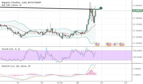 XRPUSD: XRP/USD GO UP