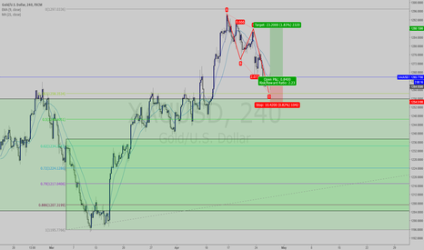XAUUSD: Possible Buy