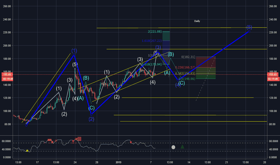 ETHUSD: ETH, fin dela vague 3?