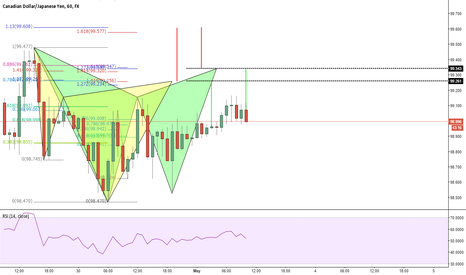 CADJPY: Potential Cypher and Gartley Bearish
