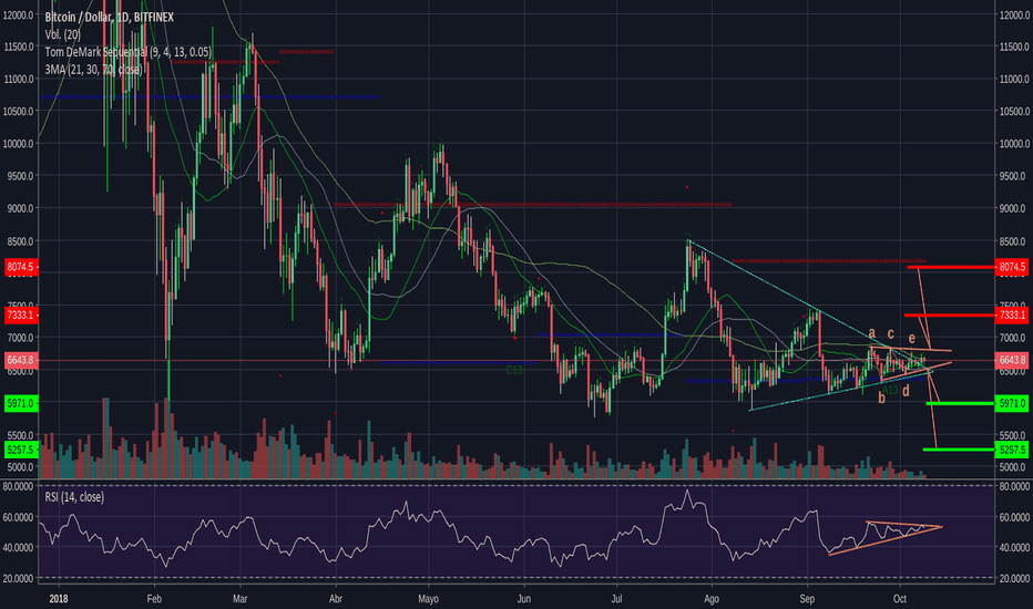 BTCUSD: Que algun moonboy me explique que ve bullish en ese grafico.