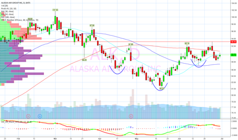 ALK: Rejected on breakout attempt