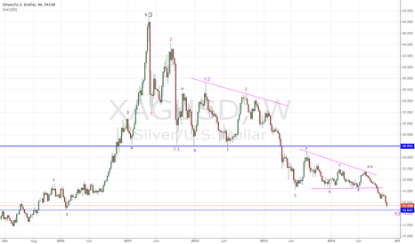 XAGUSD: Silver approaching the ultimate target
