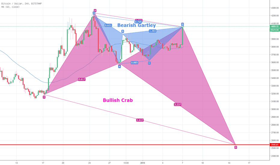 BTCUSD: Cryptocurrency retest 4th Industrial Revolution or not.