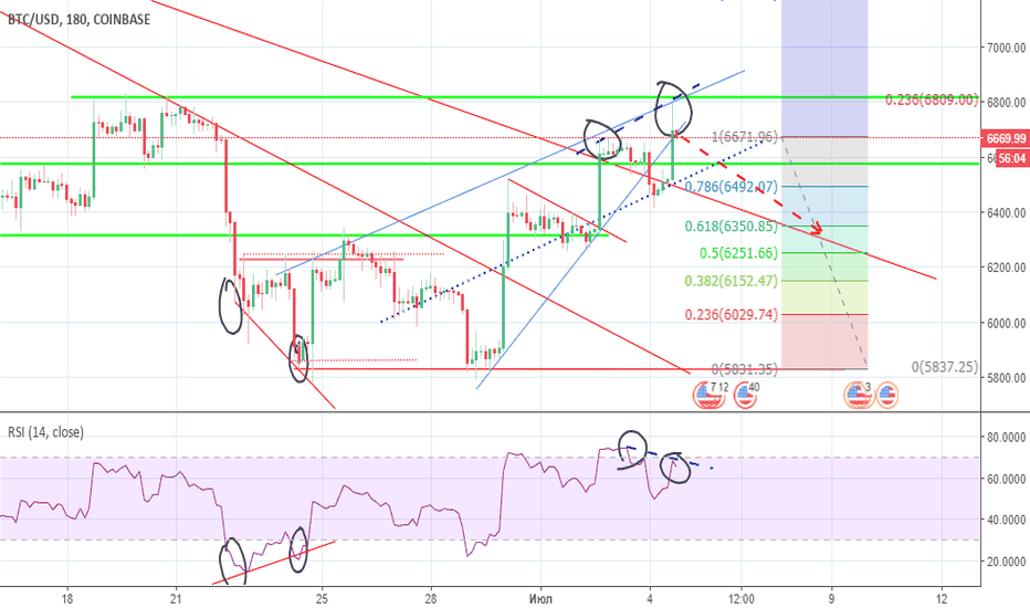 BTCUSD: BTC/USD Short - Дивергенция на 3H/Коррекция на 0.382