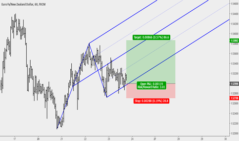 EURNZD: EURNZD Pending Buy Setup at Support Level