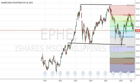 EPHE: LONG EPHE - Bullish Indication at the 61.8% Fibo