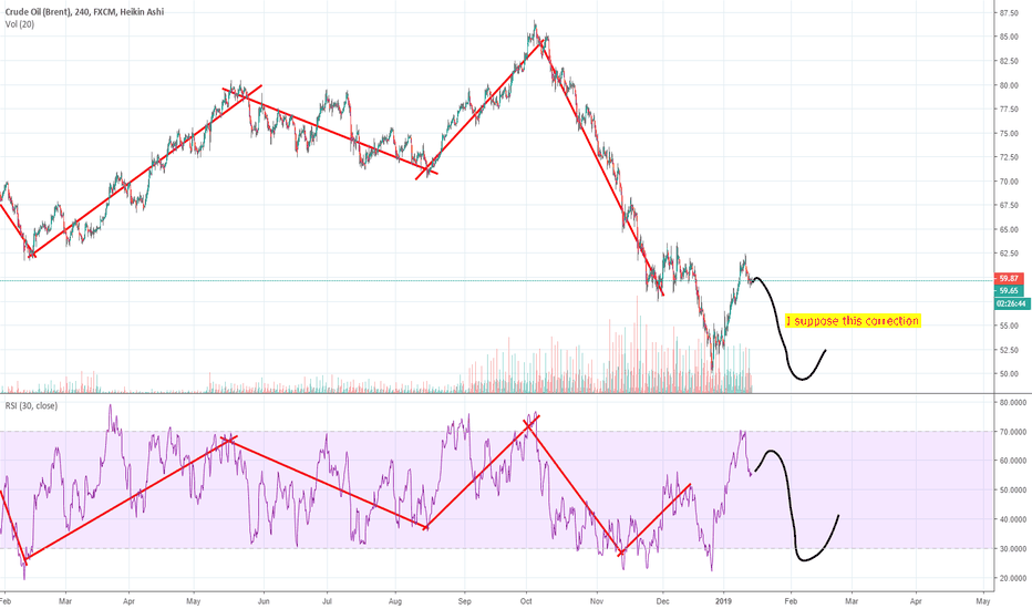 UKOIL: OIL short now