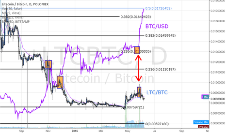 LTCBTC: LTC/BTC, BTC/USD Correlation Broken.