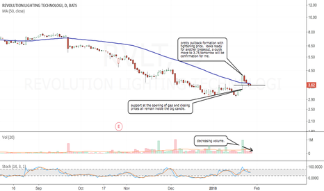 RVLT: Potential breakout tomorrow or in the next few days
